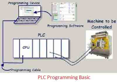 PLC Programming Basic - BAT